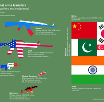 International arms transfers. Un proyecto de Diseño de J.J. Mínguez - 04-07-2012