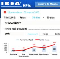 Ikea RRHH. A Design, and UI / UX project by Mariana  Bolívar - 02-03-2013