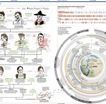 infografias varias. A Information Design project by Clara Penín         - 15.07.2014
